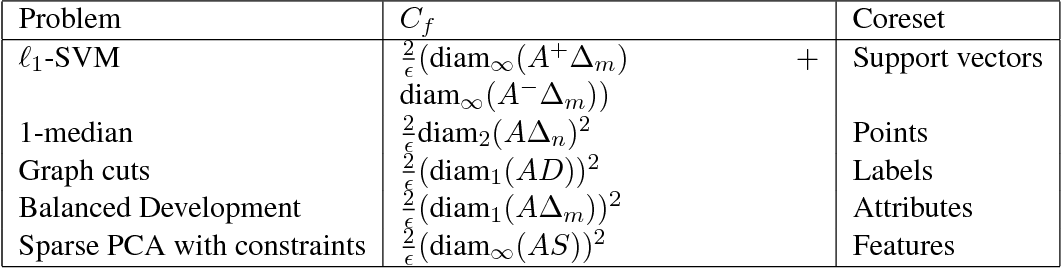 Figure 2 for A Deterministic Nonsmooth Frank Wolfe Algorithm with Coreset Guarantees