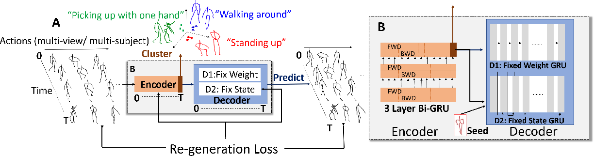 Figure 2 for PREDICT & CLUSTER: Unsupervised Skeleton Based Action Recognition