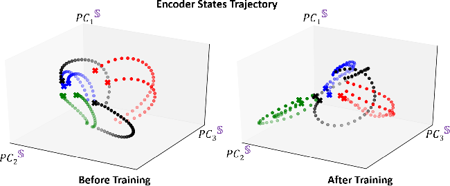 Figure 4 for PREDICT & CLUSTER: Unsupervised Skeleton Based Action Recognition