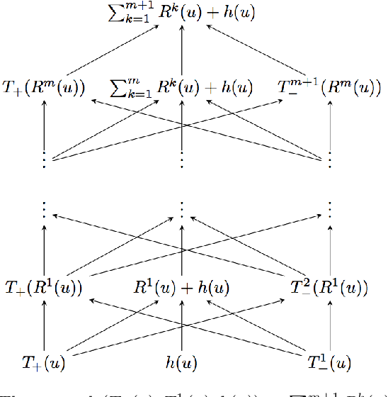 relu activation function code