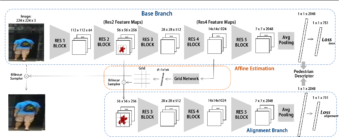 Figure 3 for Pedestrian Alignment Network for Large-scale Person Re-identification