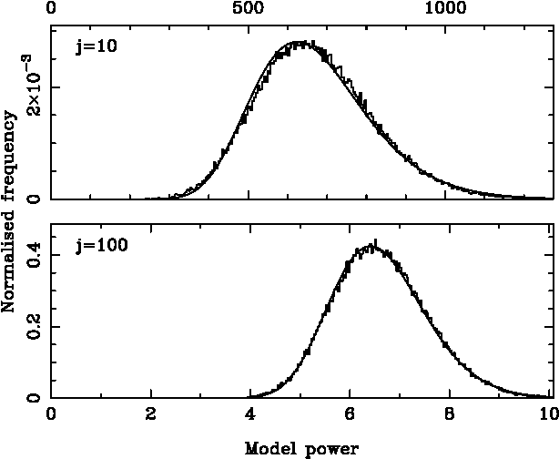 PDF] A simple test for periodic signals in red noise - Semantic Scholar