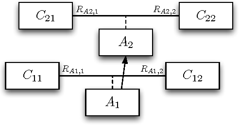 Fig. 8. A generalization between association classes in UML.