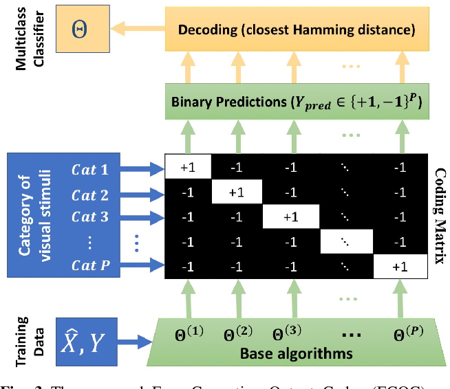 Figure 4 for Anatomical Pattern Analysis for decoding visual stimuli in human brains