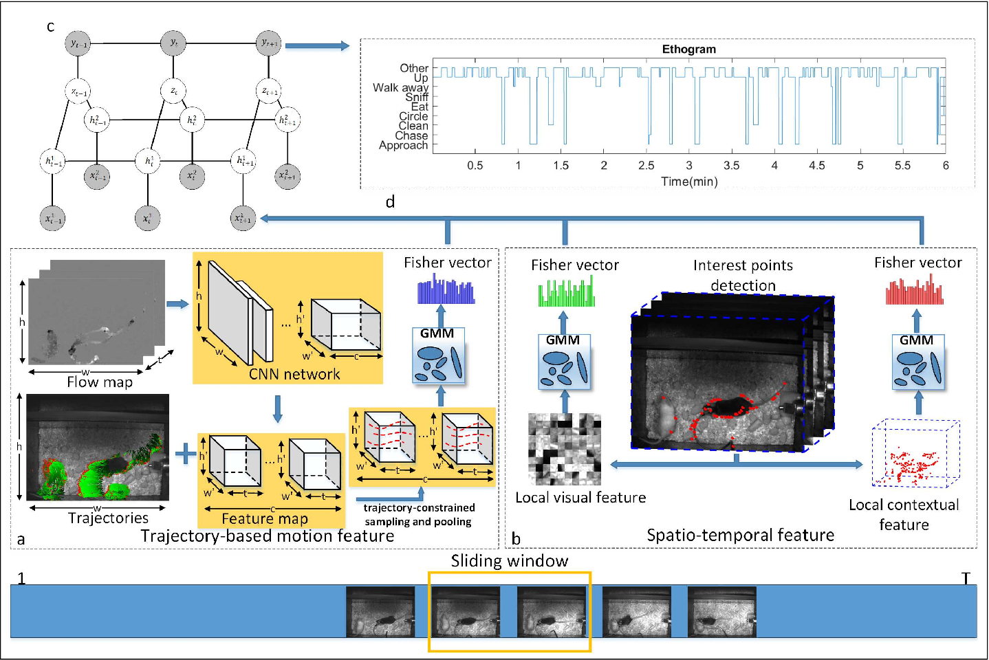Figure 1 for Muti-view Mouse Social Behaviour Recognition with Deep Graphical Model
