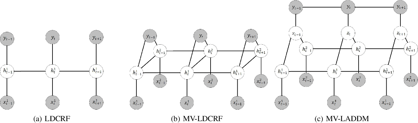 Figure 2 for Muti-view Mouse Social Behaviour Recognition with Deep Graphical Model