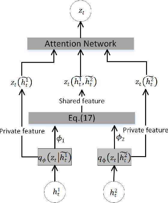 Figure 3 for Muti-view Mouse Social Behaviour Recognition with Deep Graphical Model
