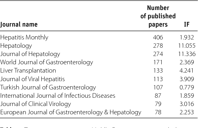 PDF] Ten-year analysis of hepatitis-related papers in the