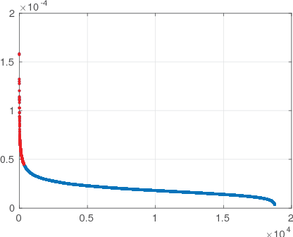 Scalable spectral clustering with cosine similarity - Semantic Scholar