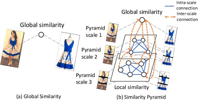 Figure 1 for Fashion Retrieval via Graph Reasoning Networks on a Similarity Pyramid