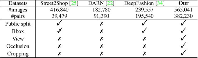 Figure 2 for Fashion Retrieval via Graph Reasoning Networks on a Similarity Pyramid