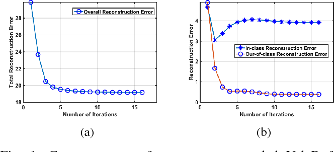 Figure 1 for Classification and Representation via Separable Subspaces: Performance Limits and Algorithms