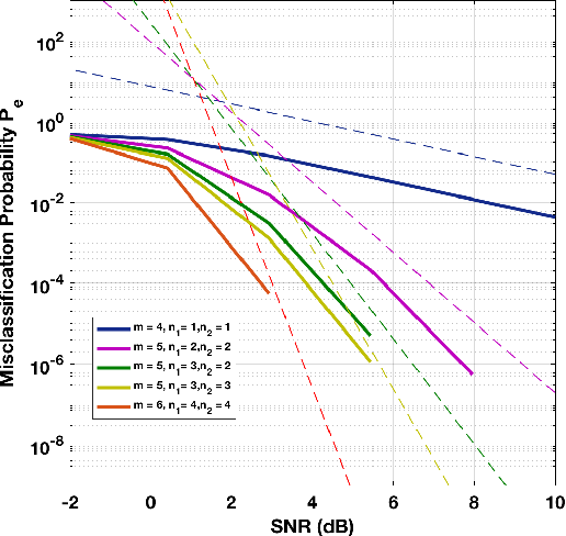 Figure 2 for Classification and Representation via Separable Subspaces: Performance Limits and Algorithms