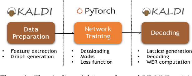 Figure 1 for PyChain: A Fully Parallelized PyTorch Implementation of LF-MMI for End-to-End ASR