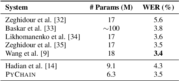 Figure 2 for PyChain: A Fully Parallelized PyTorch Implementation of LF-MMI for End-to-End ASR