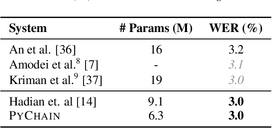 Figure 4 for PyChain: A Fully Parallelized PyTorch Implementation of LF-MMI for End-to-End ASR