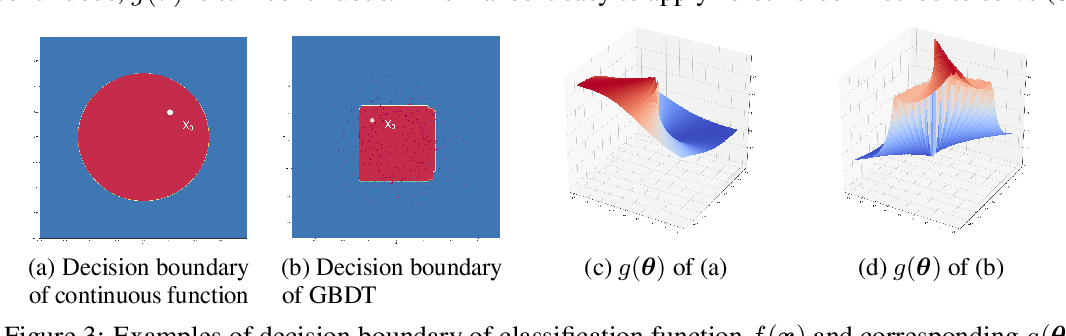 Figure 4 for Query-Efficient Hard-label Black-box Attack:An Optimization-based Approach
