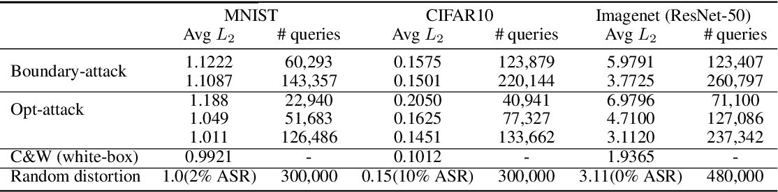Figure 2 for Query-Efficient Hard-label Black-box Attack:An Optimization-based Approach