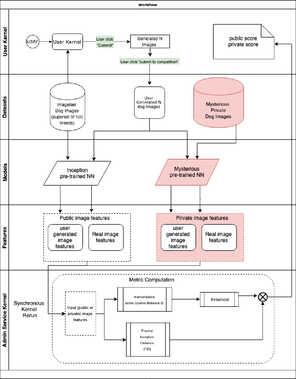 Figure 1 for On Training Sample Memorization: Lessons from Benchmarking Generative Modeling with a Large-scale Competition