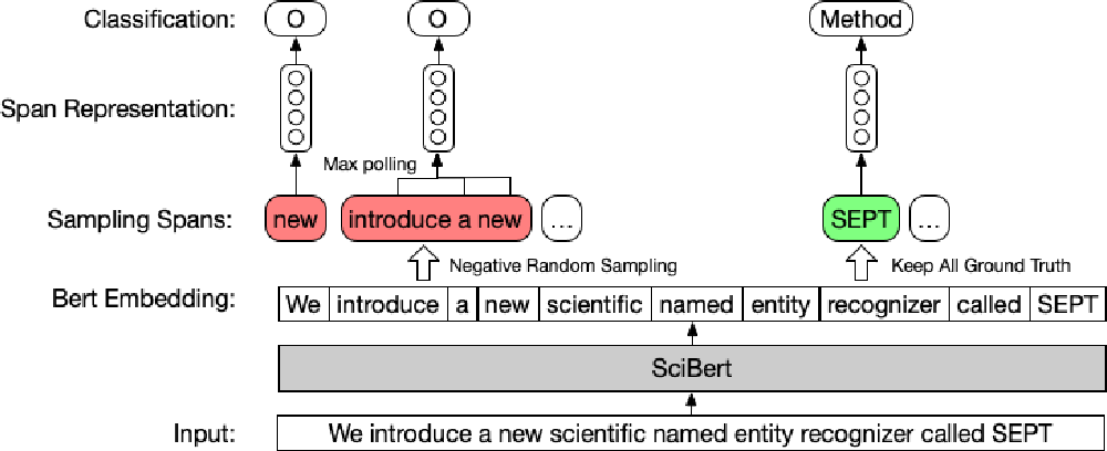 Figure 1 for SEPT: Improving Scientific Named Entity Recognition with Span Representation