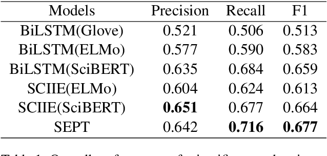Figure 2 for SEPT: Improving Scientific Named Entity Recognition with Span Representation