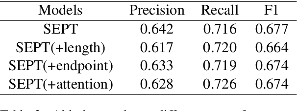 Figure 3 for SEPT: Improving Scientific Named Entity Recognition with Span Representation