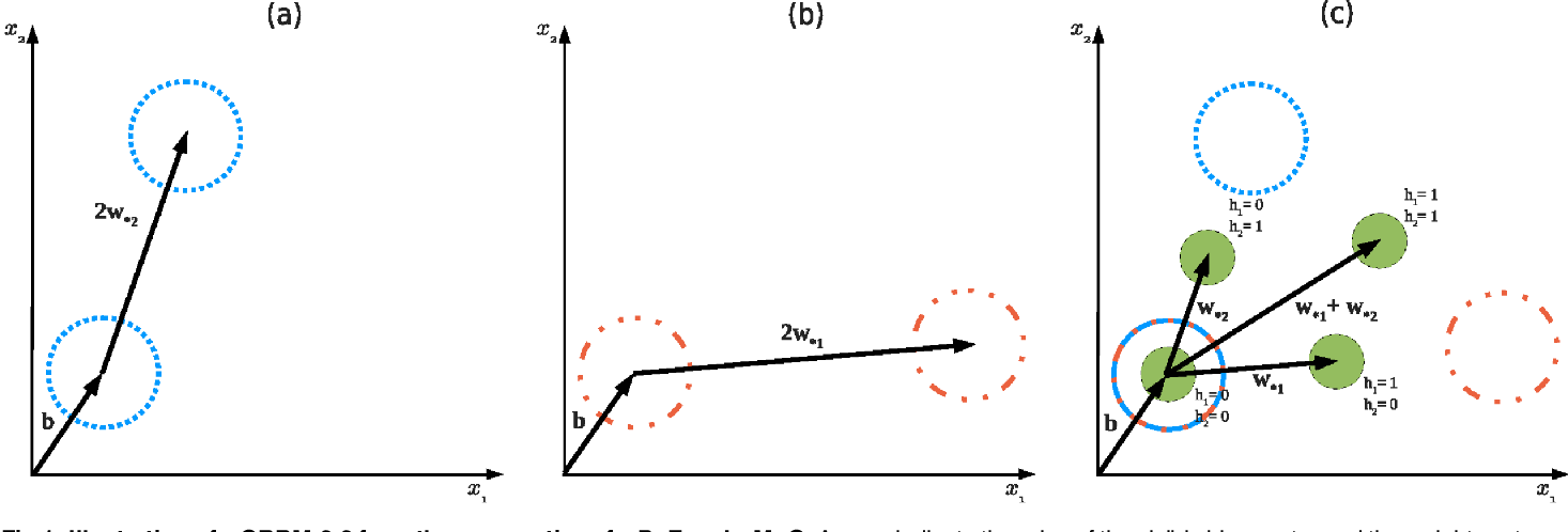 Figure 1 for Gaussian-binary Restricted Boltzmann Machines on Modeling Natural Image Statistics