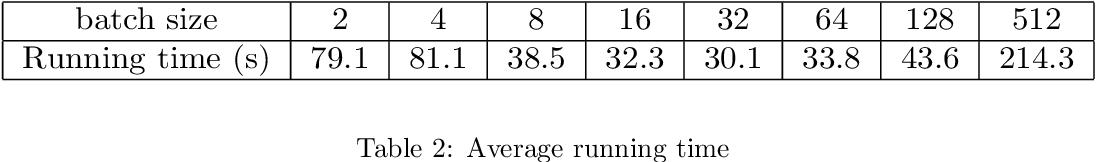 Figure 4 for A stochastic version of Stein Variational Gradient Descent for efficient sampling