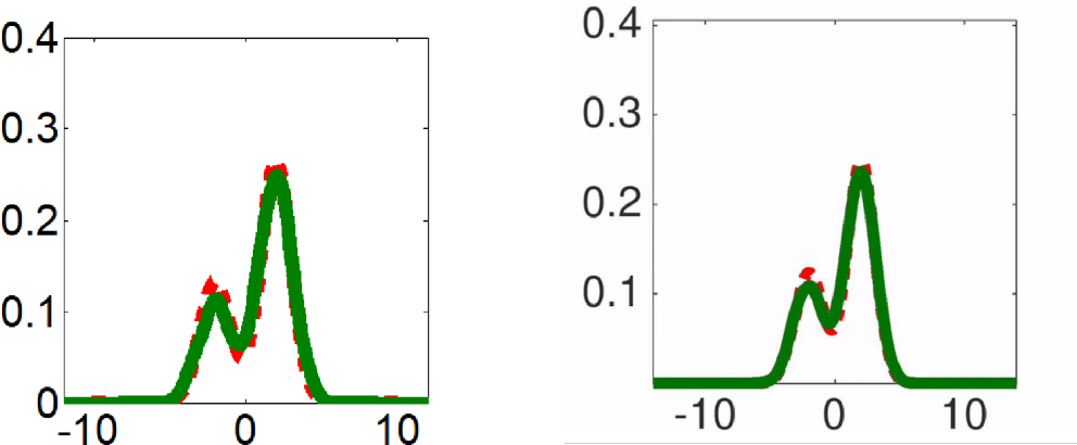 Figure 1 for A stochastic version of Stein Variational Gradient Descent for efficient sampling