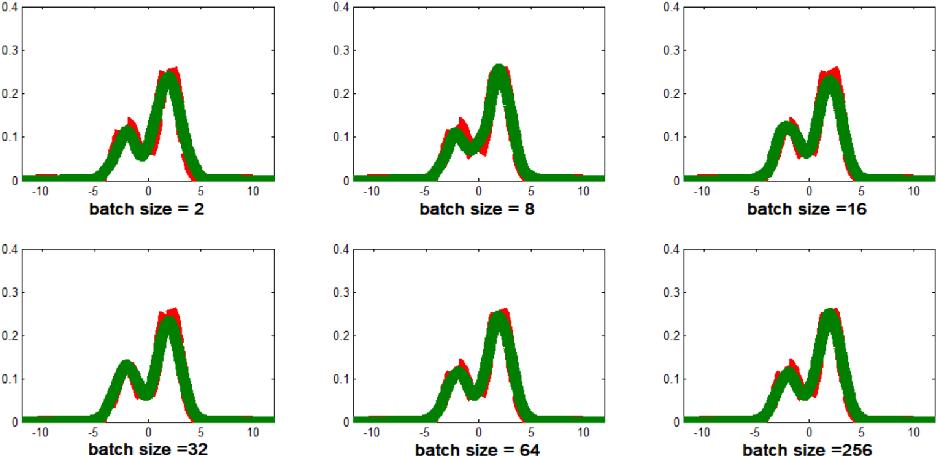 Figure 3 for A stochastic version of Stein Variational Gradient Descent for efficient sampling