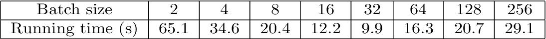 Figure 2 for A stochastic version of Stein Variational Gradient Descent for efficient sampling