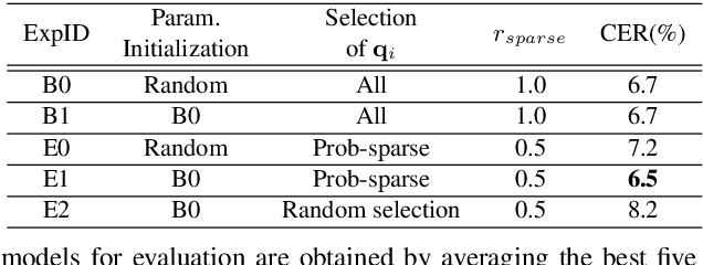 Figure 2 for Efficient Conformer with Prob-Sparse Attention Mechanism for End-to-EndSpeech Recognition