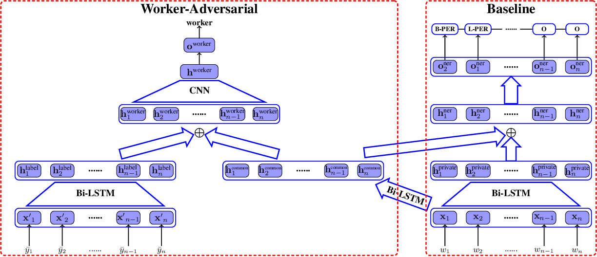 Figure 1 for Adversarial Learning for Chinese NER from Crowd Annotations