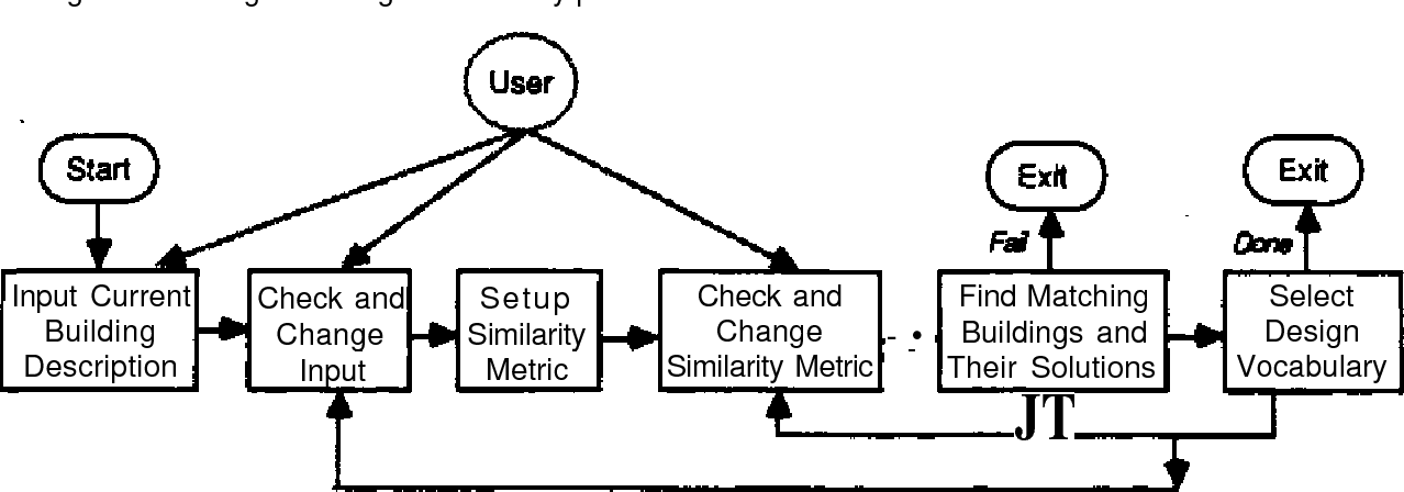 Using Analogical Reasoning To Design Buildings Semantic Scholar