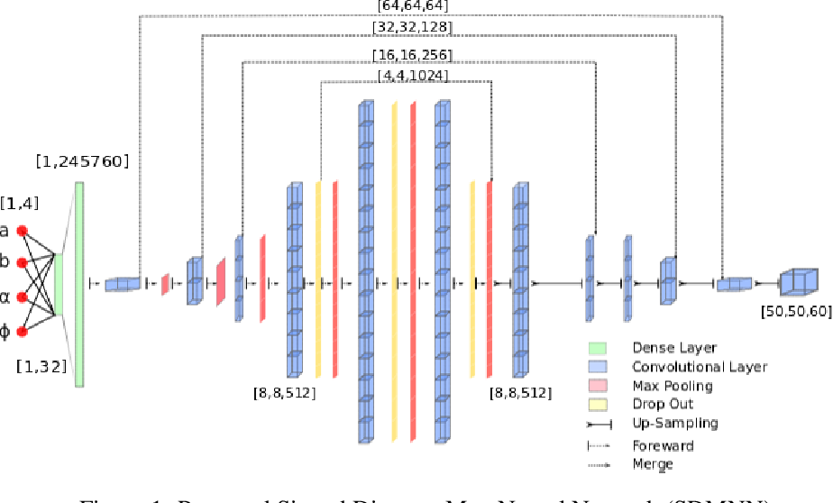 Figure 1 for A Deep Learning based Fast Signed Distance Map Generation