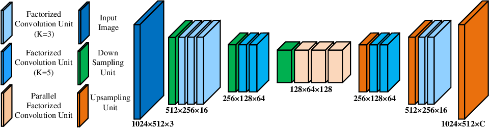 Figure 1 for ESNet: An Efficient Symmetric Network for Real-time Semantic Segmentation
