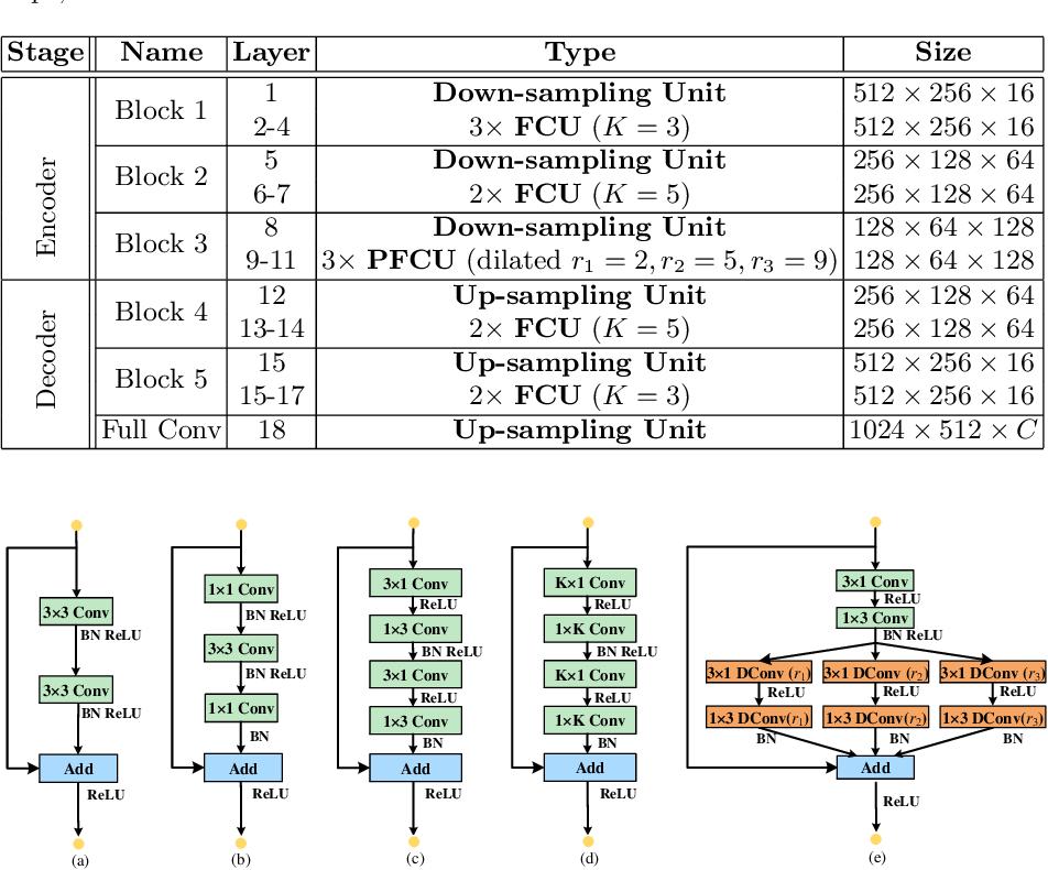 Figure 2 for ESNet: An Efficient Symmetric Network for Real-time Semantic Segmentation