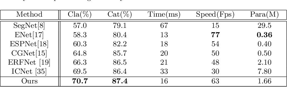 Figure 4 for ESNet: An Efficient Symmetric Network for Real-time Semantic Segmentation
