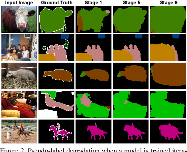 Figure 3 for The GIST and RIST of Iterative Self-Training for Semi-Supervised Segmentation