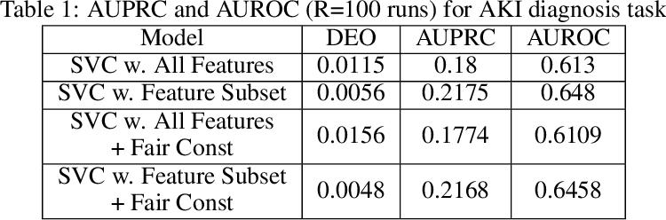 Figure 2 for Fair Predictors under Distribution Shift