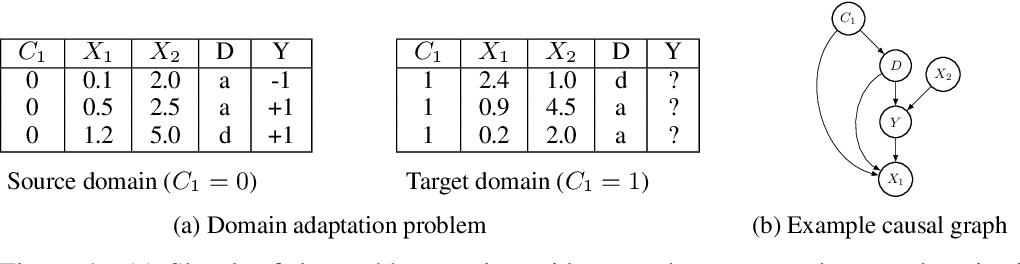 Figure 1 for Fair Predictors under Distribution Shift