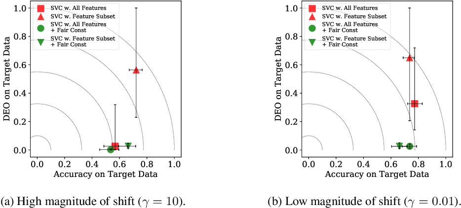 Figure 3 for Fair Predictors under Distribution Shift