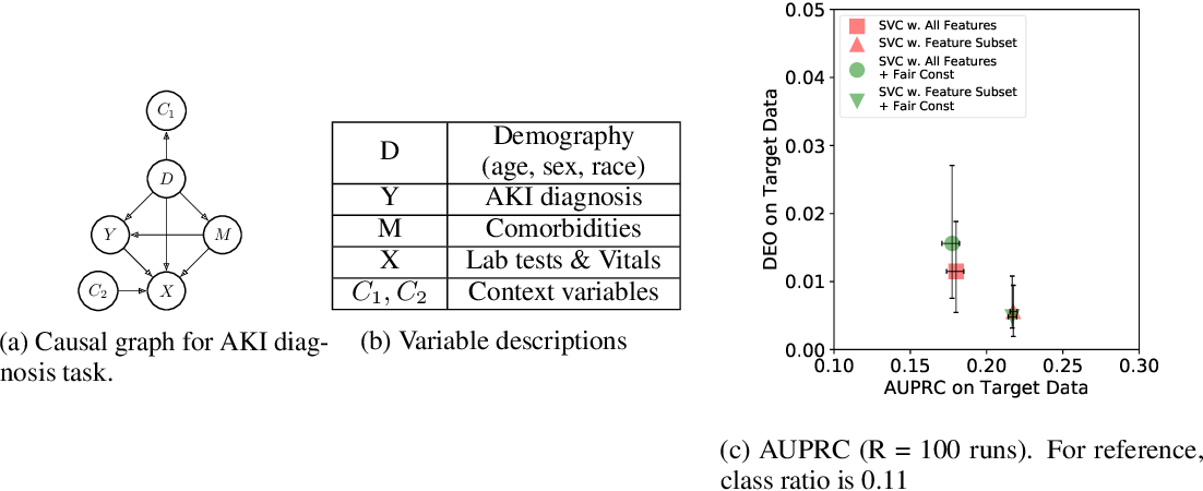 Figure 4 for Fair Predictors under Distribution Shift