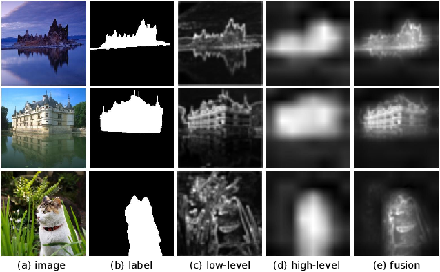 Figure 1 for F3Net: Fusion, Feedback and Focus for Salient Object Detection