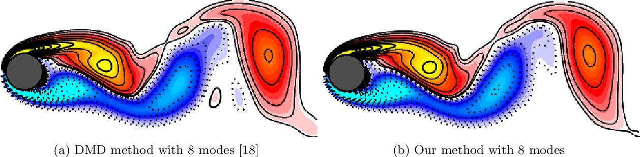 Figure 4 for NeuPDE: Neural Network Based Ordinary and Partial Differential Equations for Modeling Time-Dependent Data