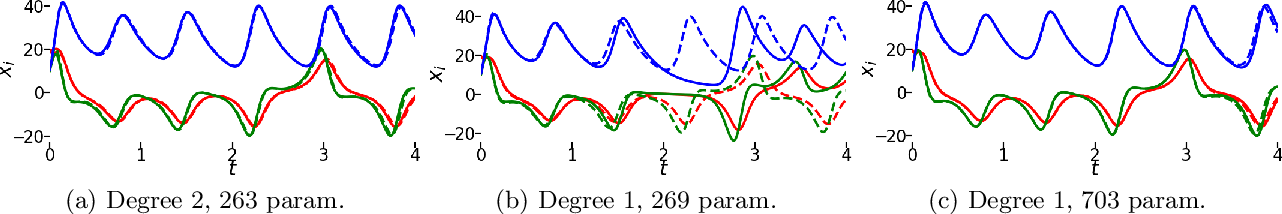 Figure 1 for NeuPDE: Neural Network Based Ordinary and Partial Differential Equations for Modeling Time-Dependent Data