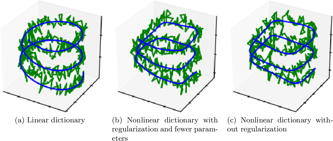Figure 2 for NeuPDE: Neural Network Based Ordinary and Partial Differential Equations for Modeling Time-Dependent Data