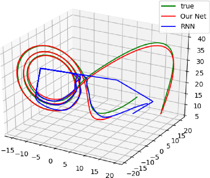 Figure 3 for NeuPDE: Neural Network Based Ordinary and Partial Differential Equations for Modeling Time-Dependent Data