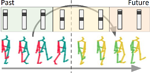 Figure 1 for Human Motion Anticipation with Symbolic Label