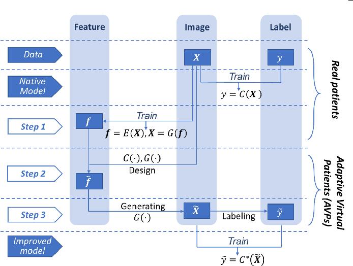 Figure 1 for AVP: Physics-informed Data Generation for Small-data Learning